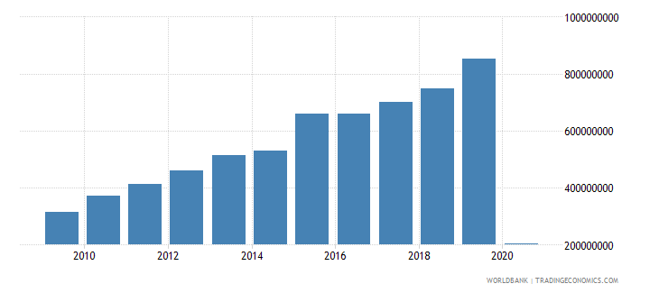 peru international tourism expenditures for passenger transport items us dollar wb data