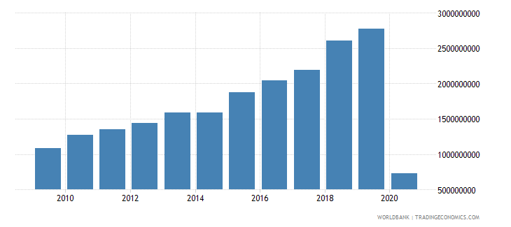 peru international tourism expenditures for travel items us dollar wb data
