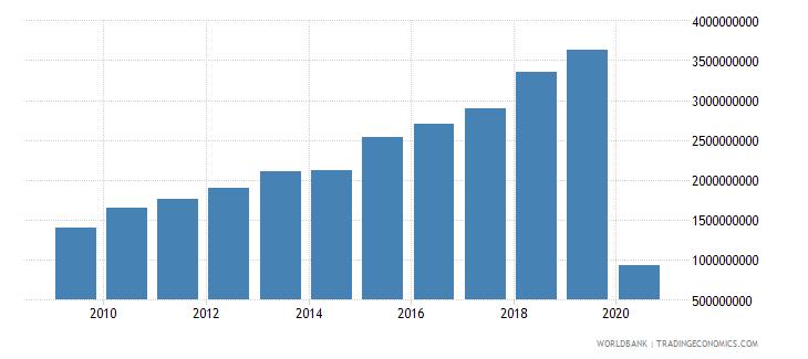 peru international tourism expenditures us dollar wb data