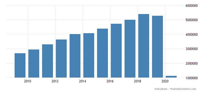 peru international tourism number of arrivals wb data