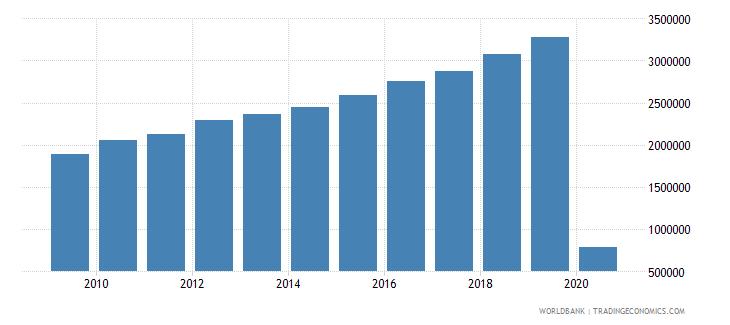 peru international tourism number of departures wb data