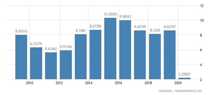 peru international tourism receipts percent of total exports wb data