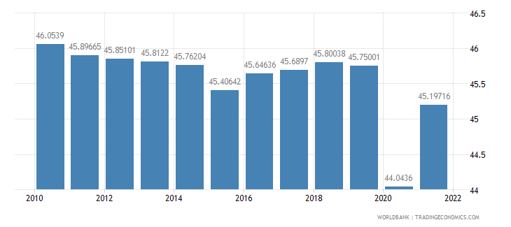 peru labor force female percent of total labor force wb data