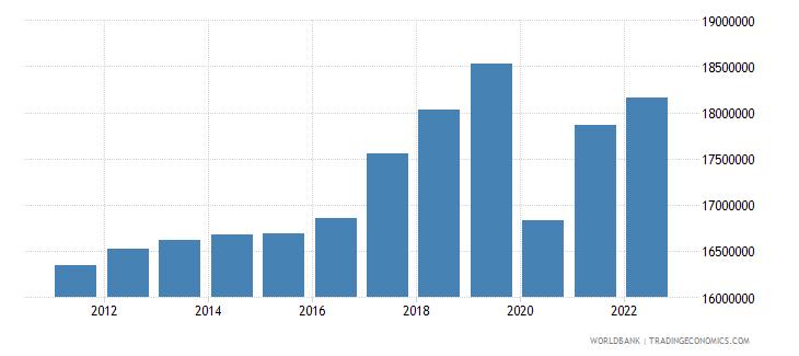 peru labor force total wb data
