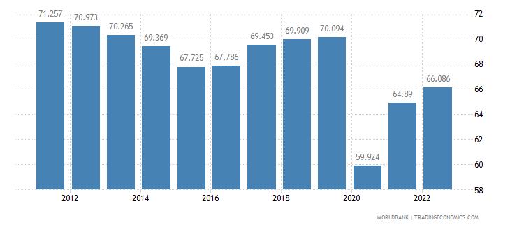 peru labor participation rate female percent of female population ages 15 plus  wb data