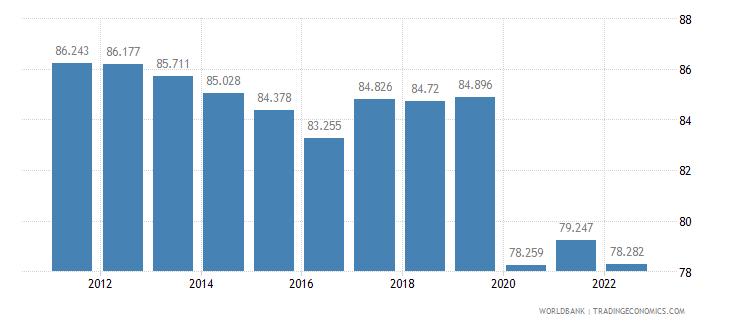 peru labor participation rate male percent of male population ages 15 plus  wb data