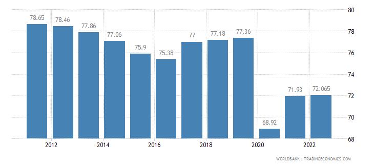 peru labor participation rate total percent of total population ages 15 plus  wb data