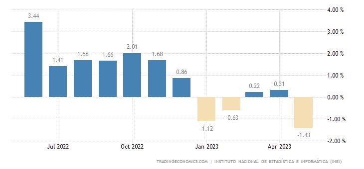 Peru GDP YoY