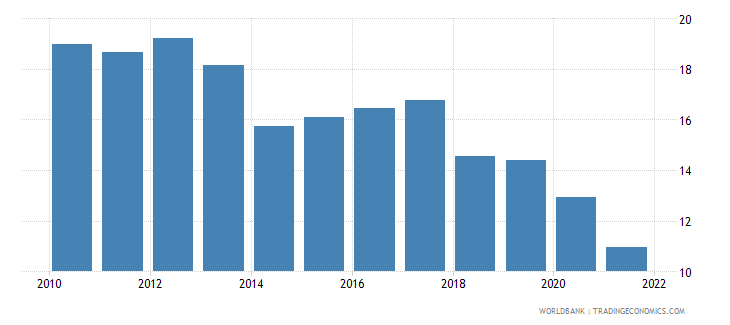 peru lending interest rate percent wb data
