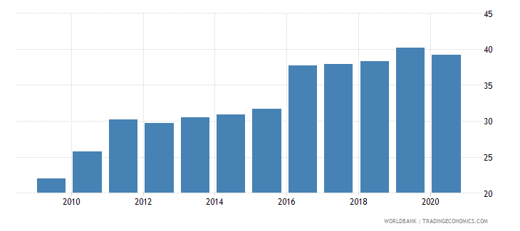 peru liner shipping connectivity index maximum value in 2004  100 wb data