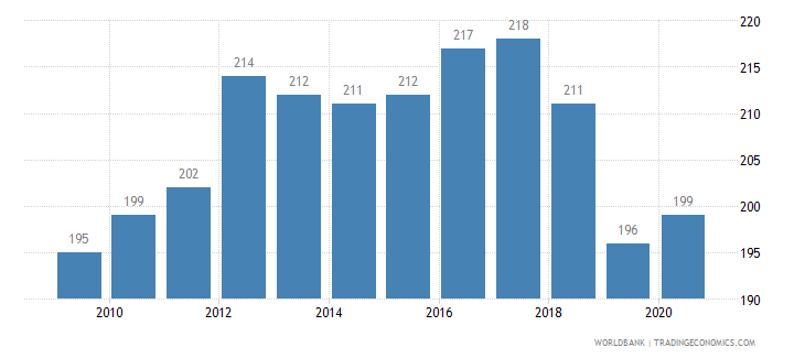 peru listed domestic companies total wb data