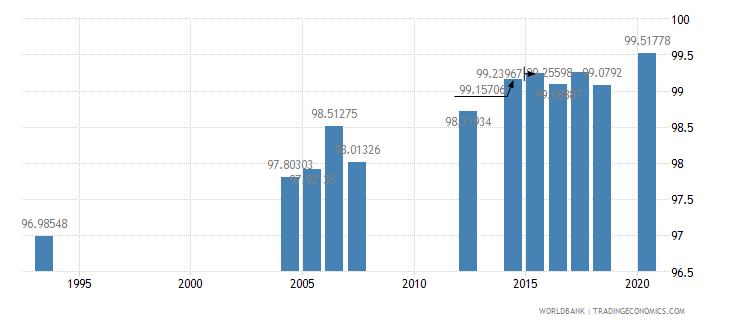 peru literacy rate youth male percent of males ages 15 24 wb data