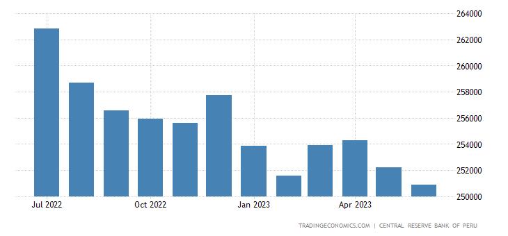 Peru Loans to Private Sector