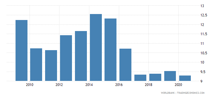 peru manufactures exports percent of merchandise exports wb data