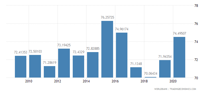 peru manufactures imports percent of merchandise imports wb data