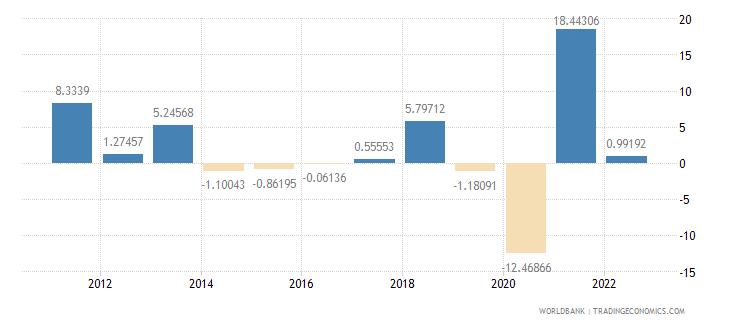 peru manufacturing value added annual percent growth wb data