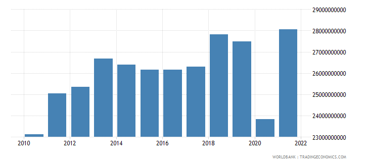 peru manufacturing value added constant 2000 us dollar wb data