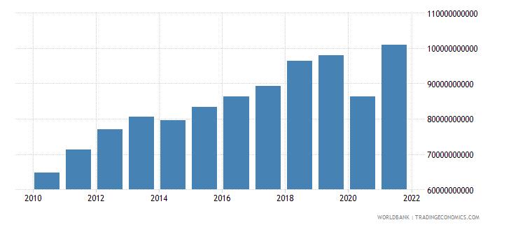peru manufacturing value added current lcu wb data
