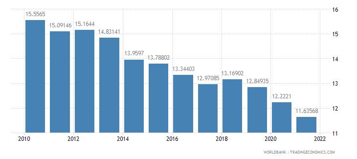 peru manufacturing value added percent of gdp wb data