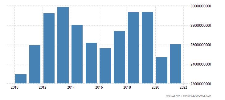 peru manufacturing value added us dollar wb data