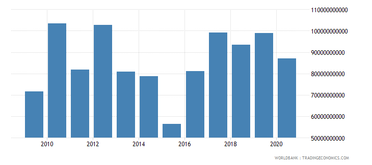 peru market capitalization of listed companies us dollar wb data
