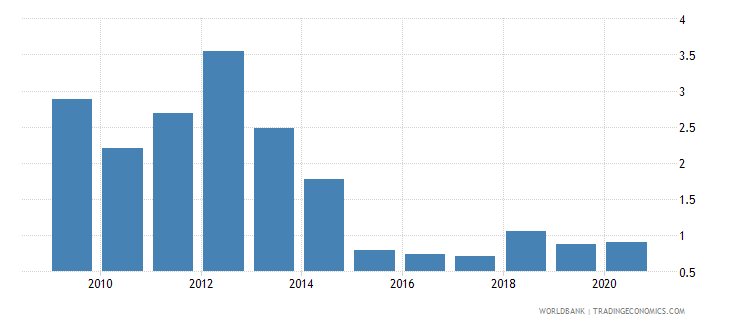 peru merchandise exports by the reporting economy residual percent of total merchandise exports wb data