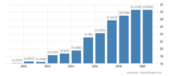 peru merchandise exports to developing economies in east asia  pacific percent of total merchandise exports wb data