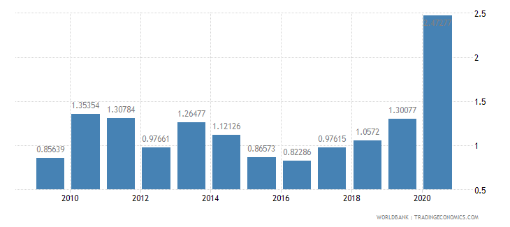 peru merchandise exports to developing economies in europe  central asia percent of total merchandise exports wb data