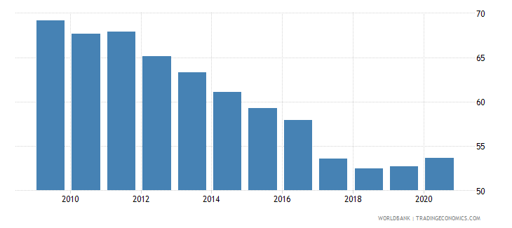 peru merchandise exports to high income economies percent of total merchandise exports wb data