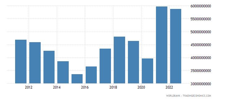 peru merchandise exports us dollar wb data