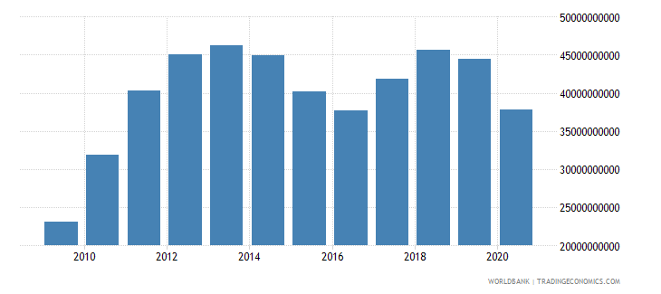 peru merchandise imports by the reporting economy us dollar wb data