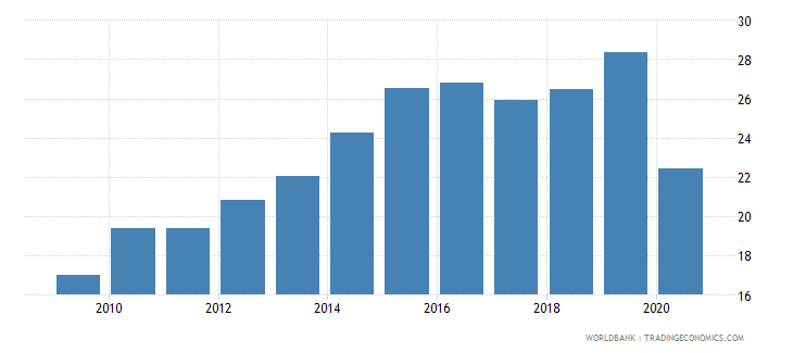 peru merchandise imports from developing economies in east asia  pacific percent of total merchandise imports wb data