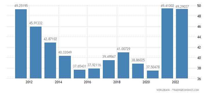 peru merchandise trade percent of gdp wb data