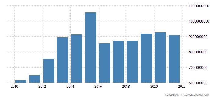 peru military expenditure current lcu wb data