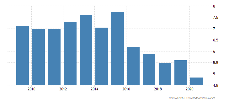 peru military expenditure percent of central government expenditure wb data