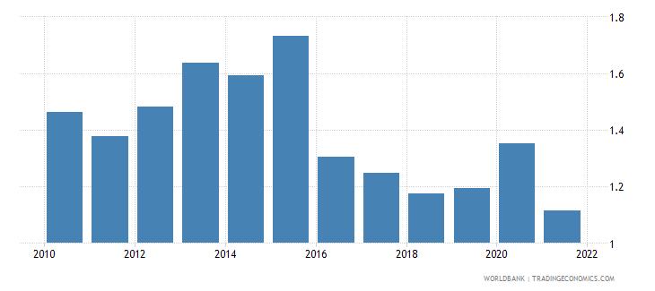 peru military expenditure percent of gdp wb data