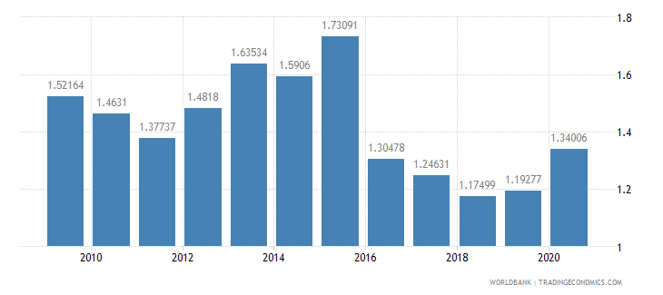 peru military expenditure percent of gdp wb data