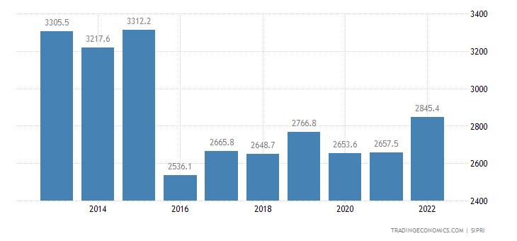 Peru Military Expenditure