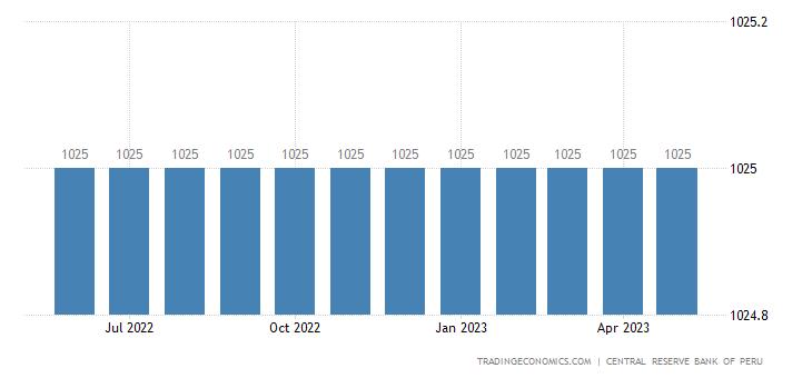 Peru Minimum Monthly Wage