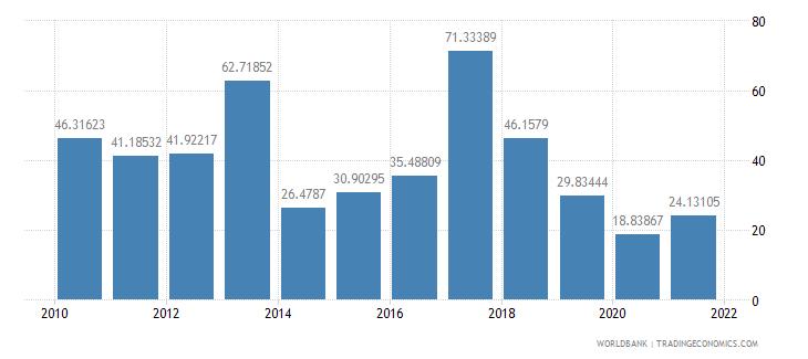 peru multilateral debt service percent of public and publicly guaranteed debt service wb data