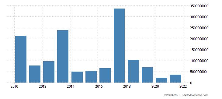peru multilateral debt service tds us dollar wb data