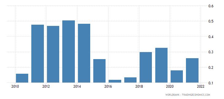 peru natural gas rents percent of gdp wb data