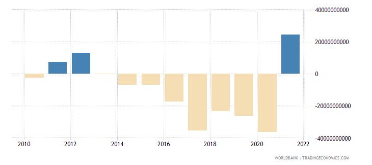 peru net acquisition of financial assets current lcu wb data