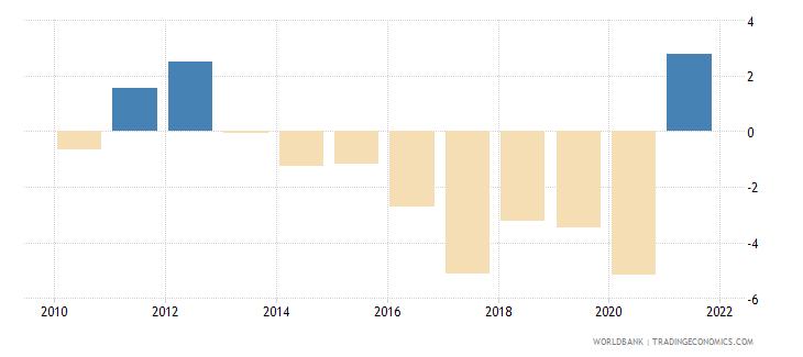 peru net acquisition of financial assets percent of gdp wb data