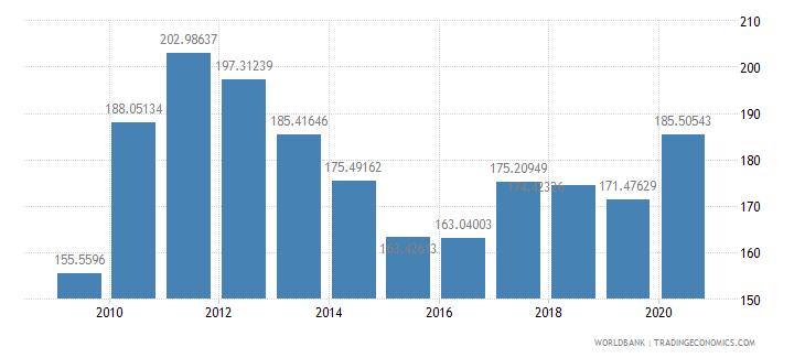 peru net barter terms of trade index 2000  100 wb data