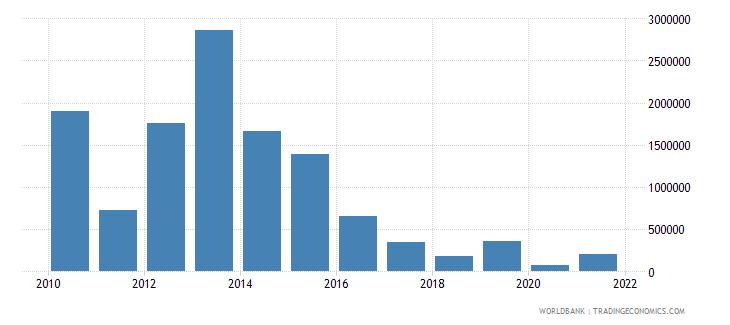 peru net bilateral aid flows from dac donors australia us dollar wb data