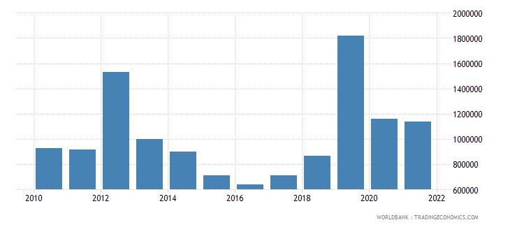 peru net bilateral aid flows from dac donors austria us dollar wb data