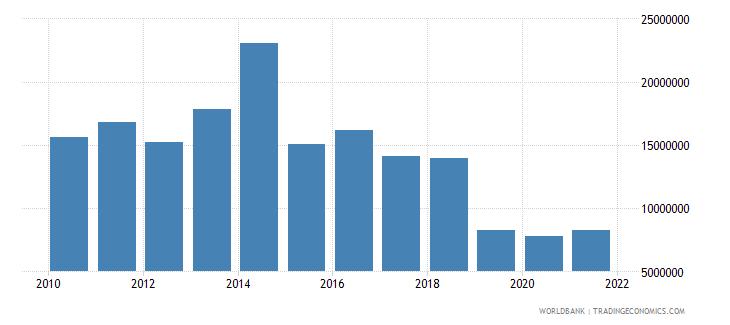 peru net bilateral aid flows from dac donors belgium us dollar wb data