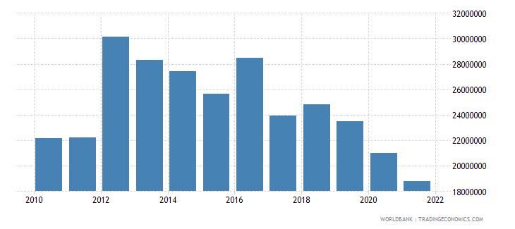 peru net bilateral aid flows from dac donors canada us dollar wb data