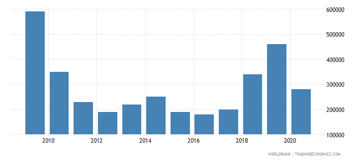 peru net bilateral aid flows from dac donors czech republic current us$ wb data